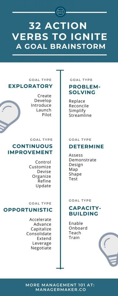List of 32 Action Words to Ignite a Goal Brainstorm by ManagerMaker.co